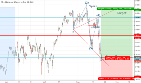 SPX: S&P500 Wolfe Waves