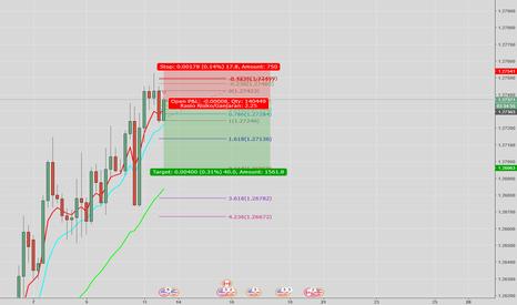 USDCAD: ShortSell USD/CAD sangat beresiko karena melawan trend market