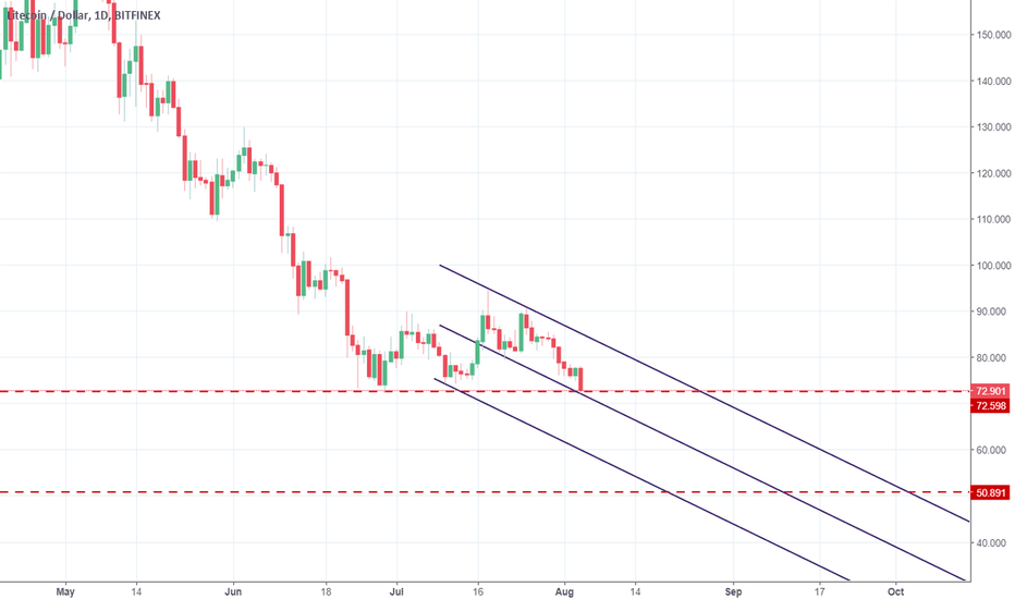 LTCUSD: Litecoin short-term channel (possibly)