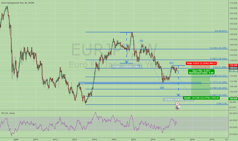 EURJPY: EURJPY short the wave 5