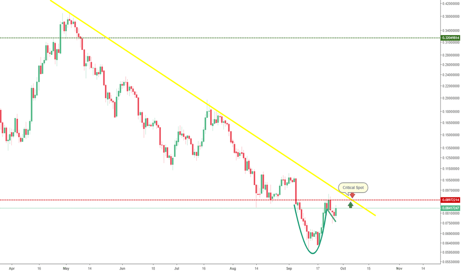 ADAUSDT: Possible cup and handle?