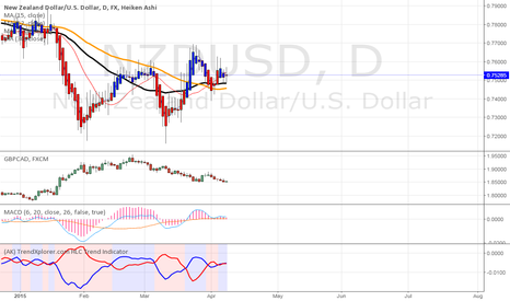 NZDUSD: LONG NSD/USD, DAILY, PREDICITION