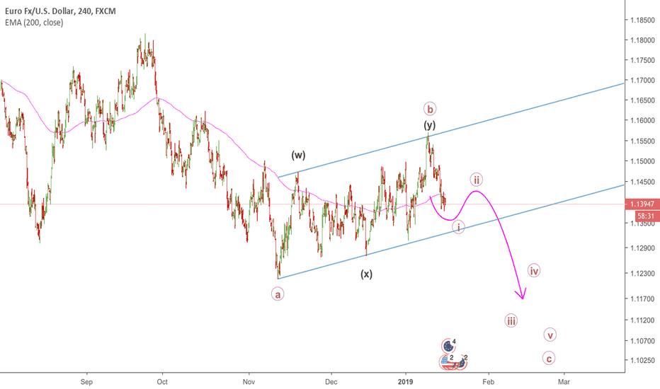 EURUSD: EURUSD - Short Wave C