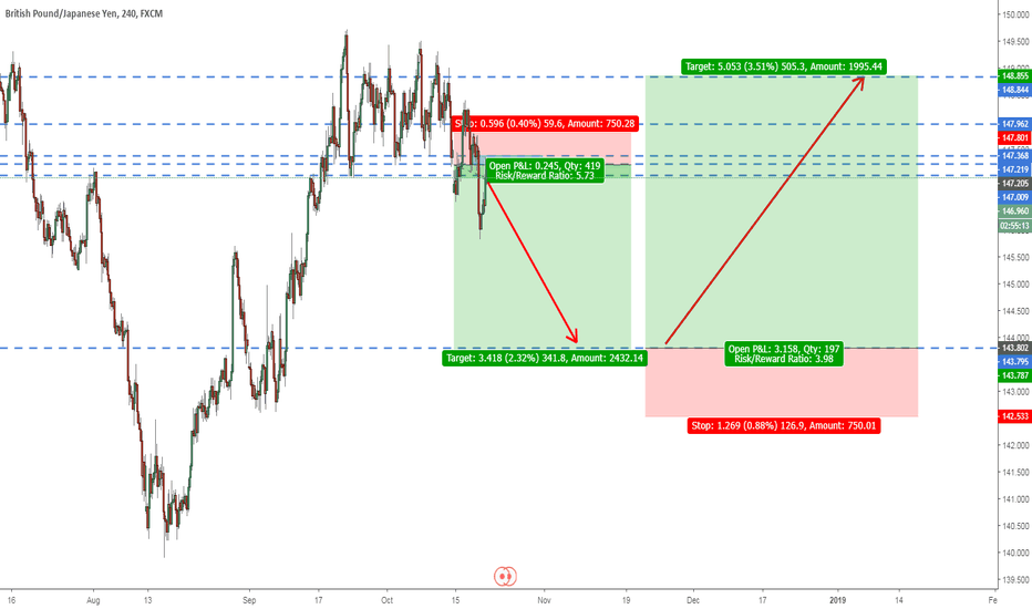 GBPJPY: Short on retracement.