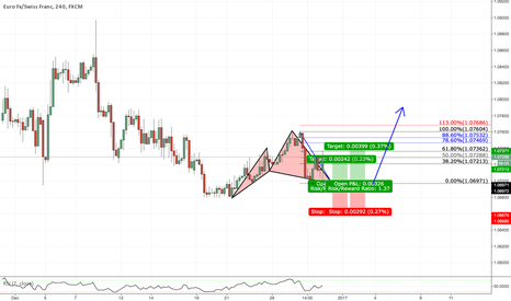 EURCHF: EURCHF Potential Cypher