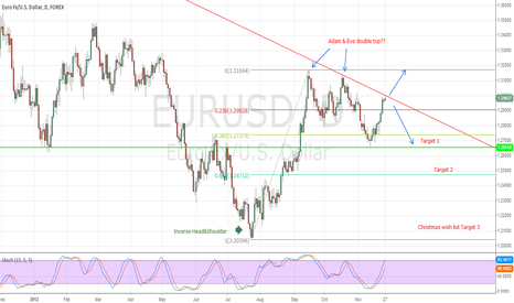 EURUSD: Technical Setup is still valid