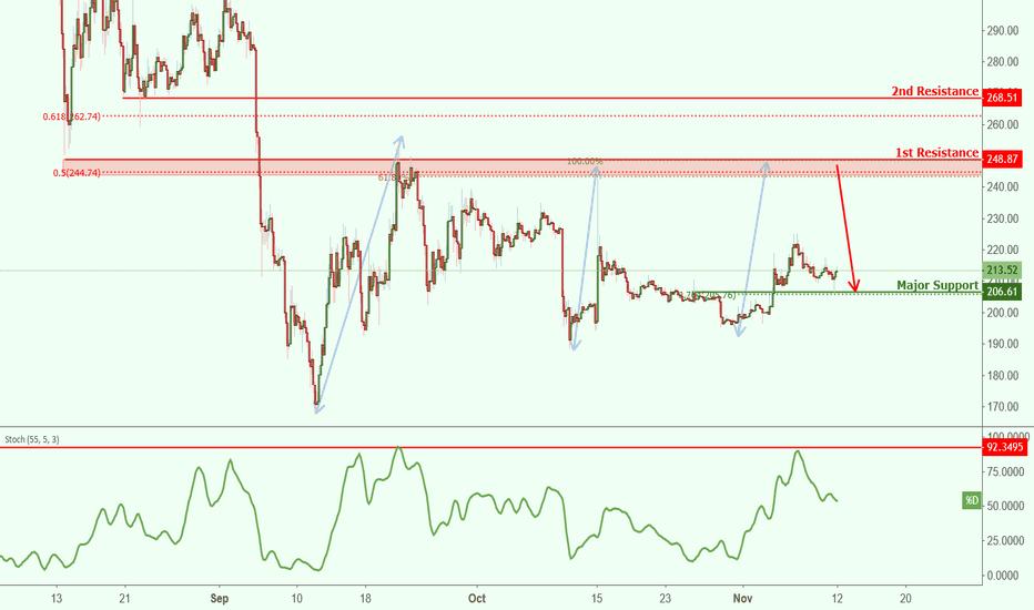 ETHUSD: ETHUSD approaching resistance, potential drop!