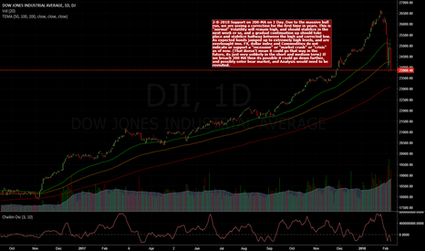 DJI: The recent drop in the Dow Jones, and global markets.