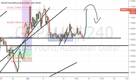GBPAUD: GbpAud broke consolidation and went up, now it's time to go down
