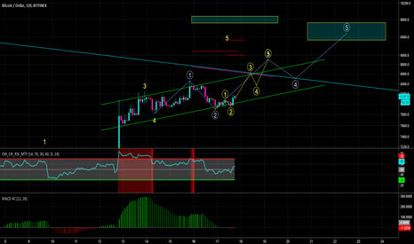 BTCUSD: Long BTC, counting elliot waves in the video game of Crypto