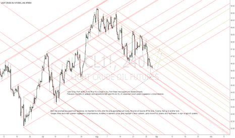 CL1!: CL1! LIGHT CRUDE OIL I plan to buy.