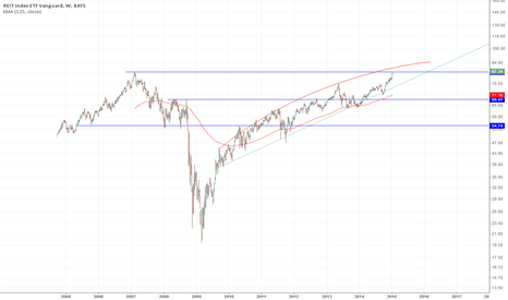 VNQ: Real Estate US - Just reached back to 2007 tops - A bit more..