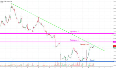 BPCL: BPCl-Trend line analysis for intraday
