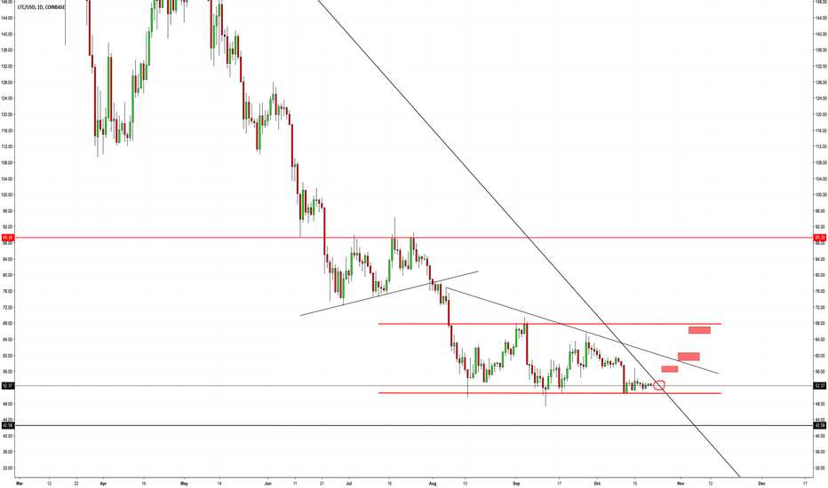 LTCUSD: LTC close to breaking longstanding trend line.