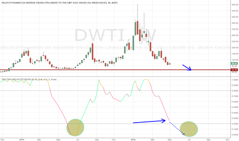DWTI: DWTI is not a short-term hold