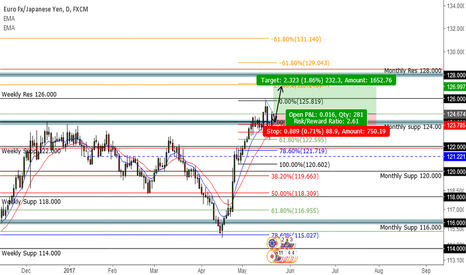 EURJPY: EUR/JPY To 127.00 First target Then 128.00 Overall