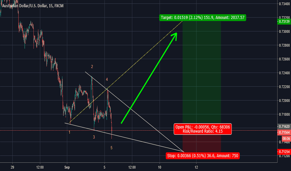 AUDUSD: AUDUSD - Wolfe Wave - buy for risk/reward = 1:4