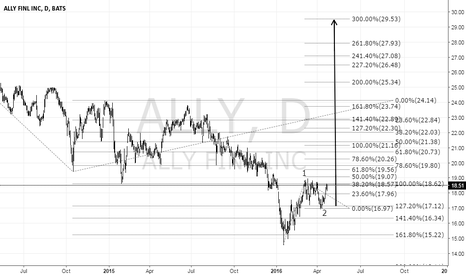 ALLY: Ally Financial Inc. ALLY buy setup
