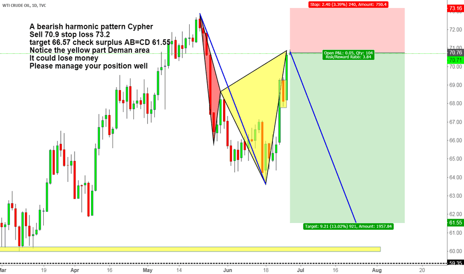 USOIL: A bearish harmonic pattern Cypher