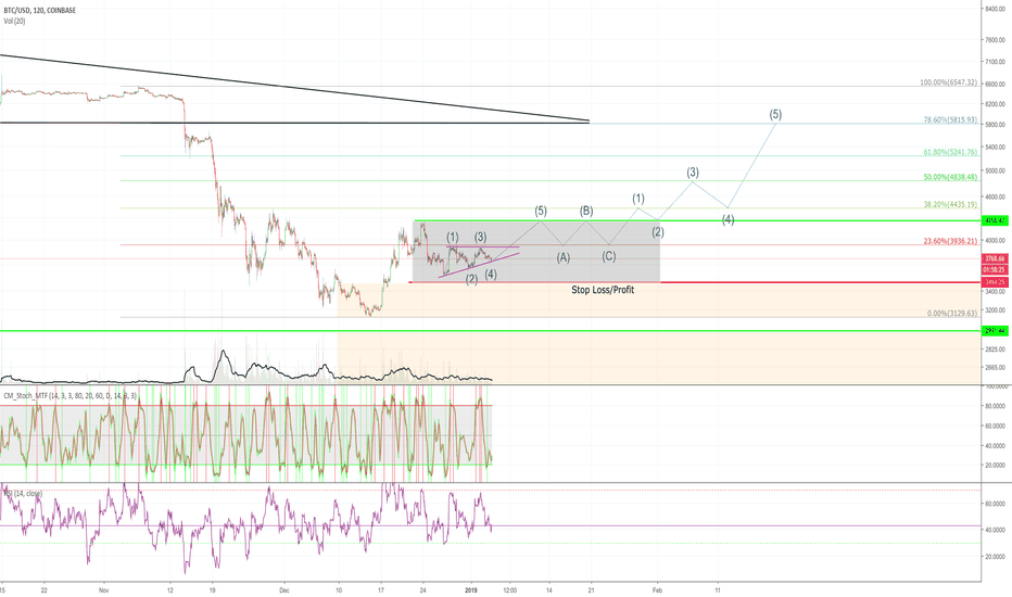 BTCUSD: BTC Bulls staged for a breakout.  Like and Follow!
