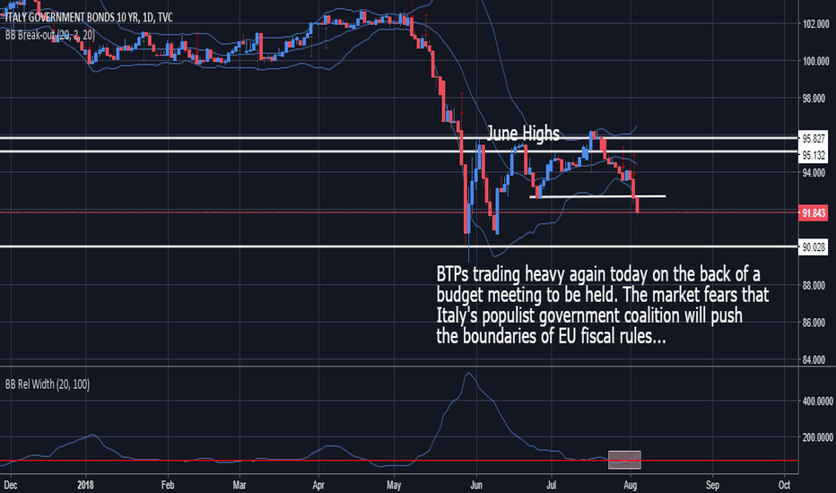 IT10: BTPs - Low Volatility Breakout