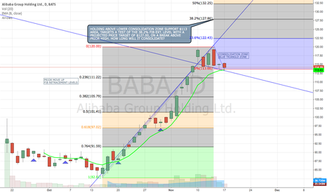 BABA: BABA CONSOLIDATING BEFORE MOVING HIRE