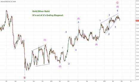XAUUSD/XAGUSD: GOLD/SILVER  RATIO  (Breakdown of the Ending Diagonal)