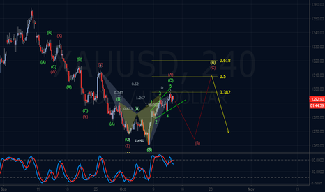 XAUUSD: Bearish Elliott Wave Outlook