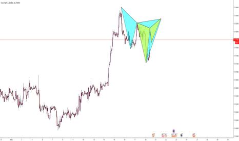 EURUSD: EURUSD / H1 / Butterfly - Cypher Formasyonu