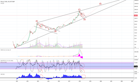 BTCUSD: BTC - Birds Eye View / Fractals