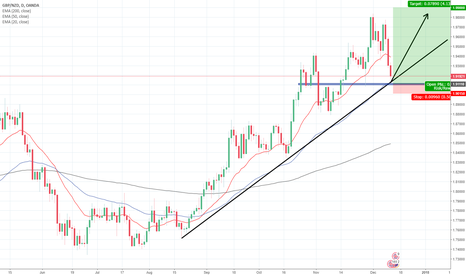 GBPNZD: GBPNZD LONG POTENTIAL . 1:8