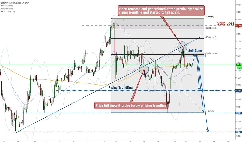 GBPUSD: GBPUSD Shor- Broke, Retraced, Resisted again by Rising Trendline