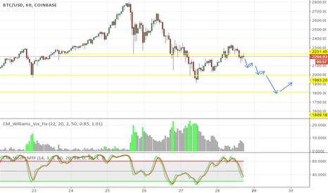 BTCUSD: BTC continue down