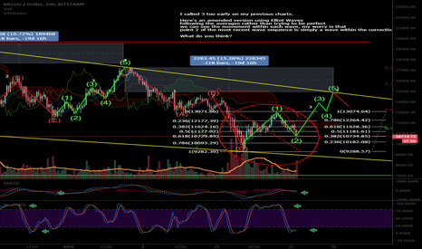 BTCUSD: BATTLE OF BTC