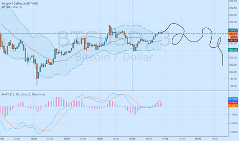 BTCUSD: Just Because