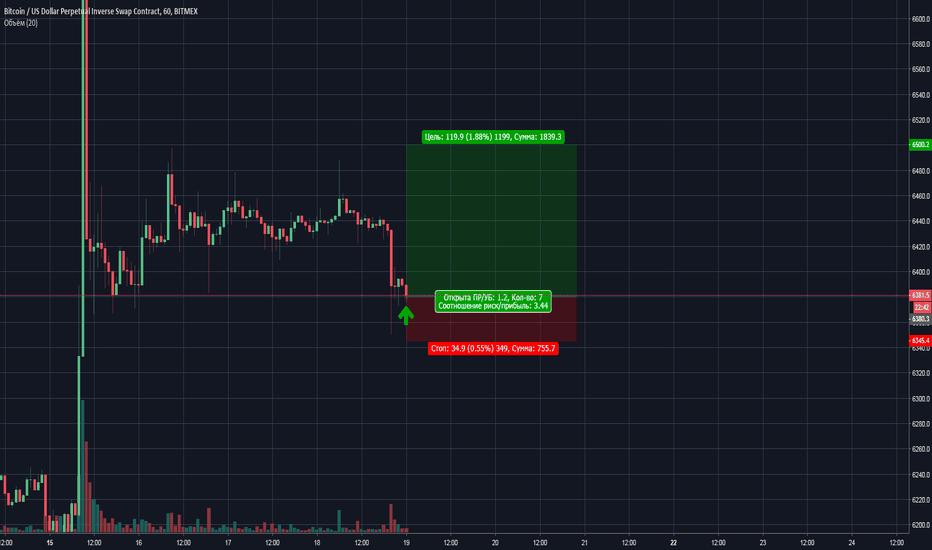XBTUSD: Пробуем Long BTC/USD