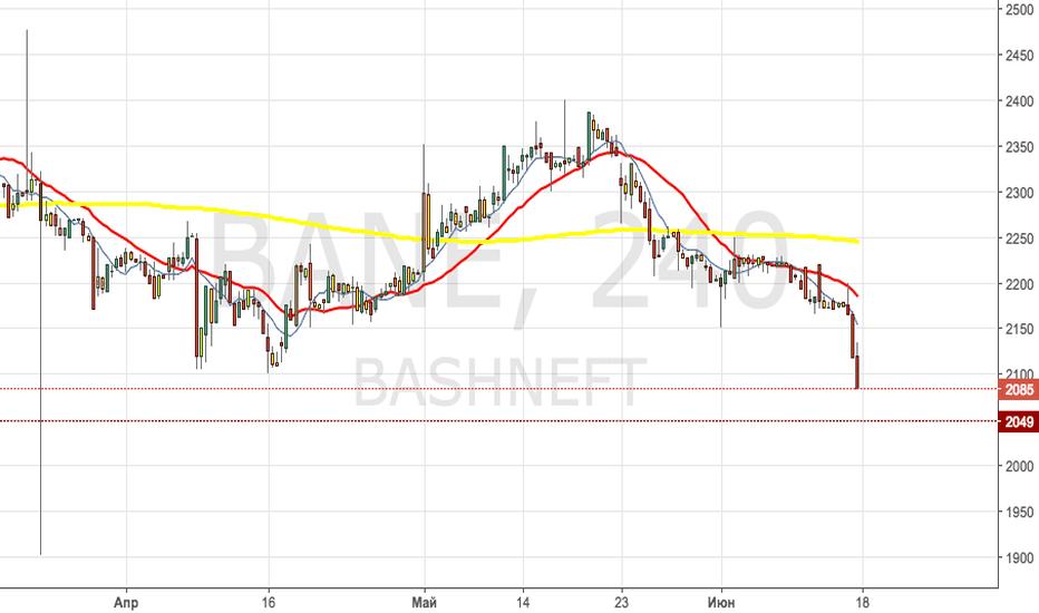 BANE: Башнефть