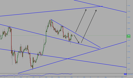 GBPUSD: GBPUSD Possible upside