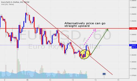 EURUSD: EURUSD 1hr broken trendline, get ready for long !