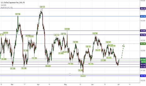 USDJPY: BOTTOM IN PLACE?
