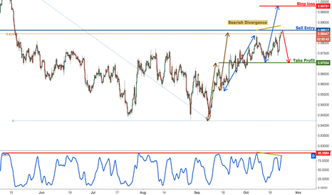 USDCHF: USDCHF testing major resistance, time to start selling