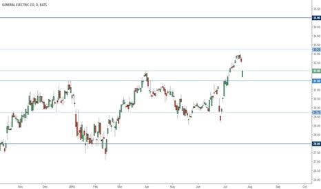 GE: GE trading range