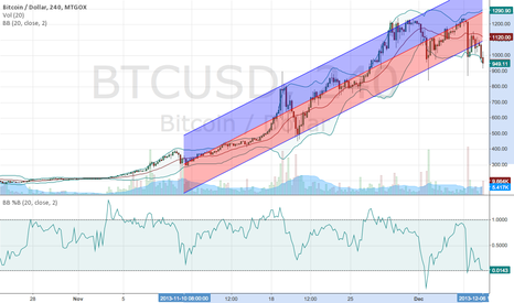 BTCUSD: BITCOIN bearish long term