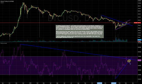 BTCUSD: BTCUSD RSI Analysis