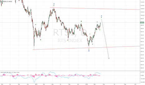 RTSI: A flat correction in the Russian index, advancing in the C wave
