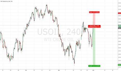 USOIL: Still too expensive