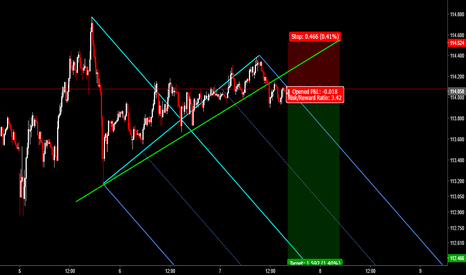 USDJPY: USDJPY: Sell Opportunity Based on Median Line Analysis