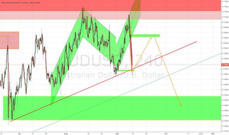 AUDUSD: AUDUSD Chart patten..
