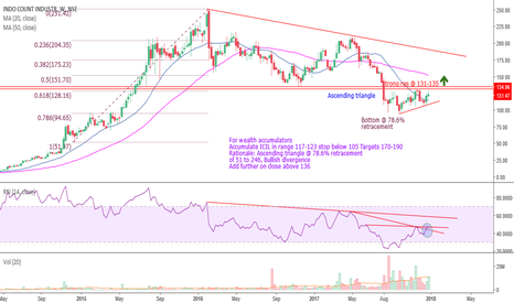 ICIL: ICIL(123) #AscendingTriangle@78.6%retracement #RSI