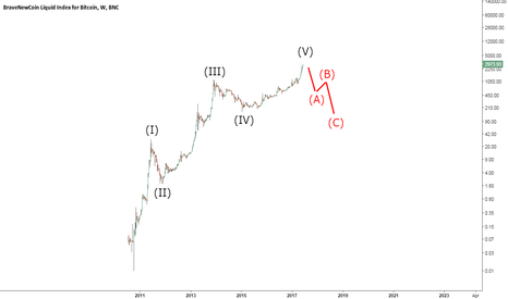 "BLX: Bitcoin Bubble: ""Different This Time?"""